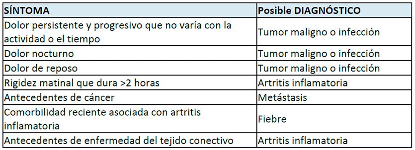 Signos de alarma que pueden indicar un diagnóstico más grave de artrosis de cadera