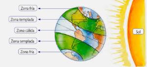 ilustración de el sol y la tierra